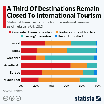 Link to A Third Of Destinations Remain Closed To International Tourism Infographic