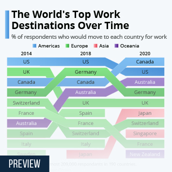 Infographic: The World's Top Work Destinations Over Time | Statista