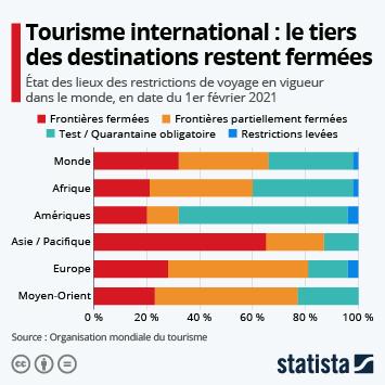 Infographie: Le tiers des destinations restent fermées aux voyageurs | Statista
