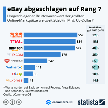 Infografik: eBay abgeschlagen auf Rang 5 | Statista
