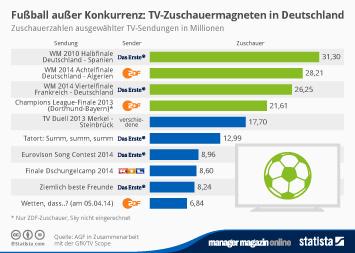 Infografik - Zuschauerzahlen ausgewählter TV-Sendungen in Millionen