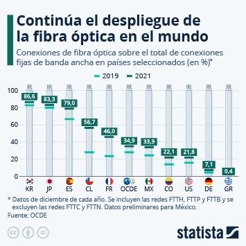 Infografía: La fibra óptica se abre paso en el mundo de manera desigual   Statista