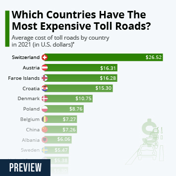 Infographic: Which Countries Have The Most Expensive Toll Roads? | Statista