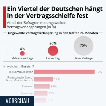 Infografik: Ein Viertel der Deutschen hängt in der Vertragsschleife fest | Statista
