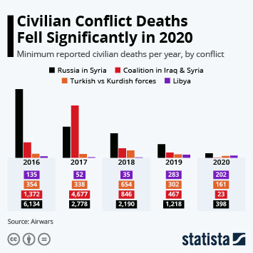 Infographic: Civilian Conflict Deaths Fell Significantly in 2020 | Statista