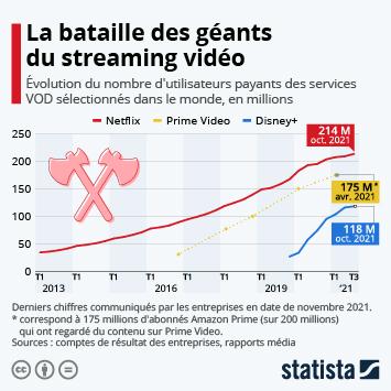 Infographie: La bataille des géants du streaming vidéo | Statista