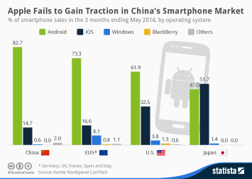 Infographic: Apple Fails to Gain Traction in China's Smartphone Market   Statista