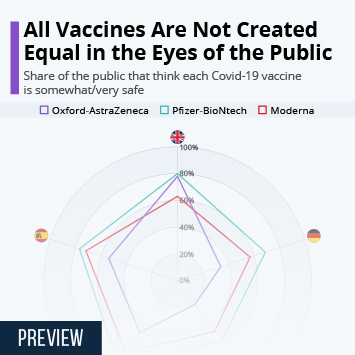 Infographic: All Vaccines Are Not Created Equal in the Eyes of the Public | Statista