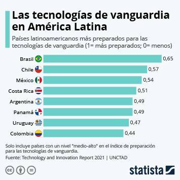Infografía: Los países latinoamericanos más preparados para las tecnologías de vanguardia | Statista