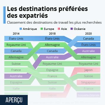 Lien vers Les destinations préférées des expatriés Infographie