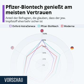 Infografik: Pfizer-Biontech genießt am meisten Vertrauen | Statista