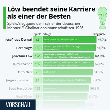 Infografik: Löw beendet seine Karriere als einer der Besten | Statista