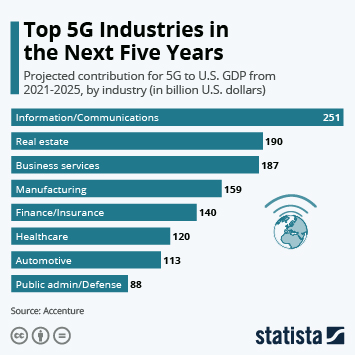 Infographic: Top 5G Industries in the Next Five Years | Statista