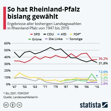 Link zu So hat Rheinland-Pfalz bislang gewählt Infografik