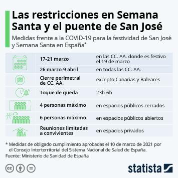 Enlace a ¿Qué se podrá hacer y qué no en Semana Santa y el puente de San José en España? Infografía