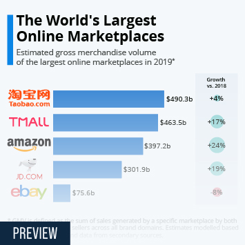 Link to Online marketplaces Infographic - The World's Largest Online Marketplaces Infographic