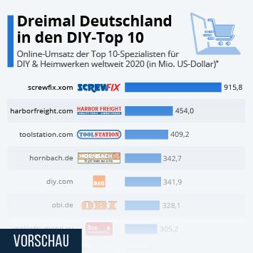 Infografik: Dreimal Deutschland in den DIY-Top 10 | Statista