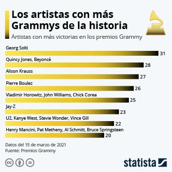 Enlace a Los premios Grammy Infografía - Beyoncé, la artista femenina con más Grammys de la historia Infografía