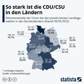 Infografik: So stark ist die CDU/CSU in den Ländern | Statista