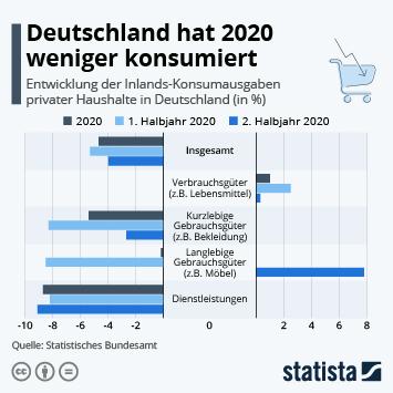 Link zu Trends im Einkaufsverhalten in Deutschland Infografik - Deutschland konsumiert 2020 weniger Infografik