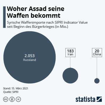 Infografik: Woher Assad seine Waffen bekommt | Statista