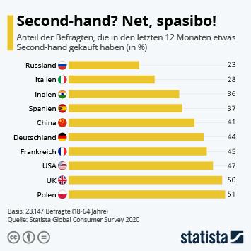 Infografik: Second-hand? Net, spasibo! | Statista