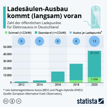 Infografik: Ladesäulen-Ausbau kommt (langsam) voran | Statista