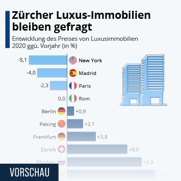 Link zu Zürcher Luxus-Immobilien bleiben gefragt Infografik