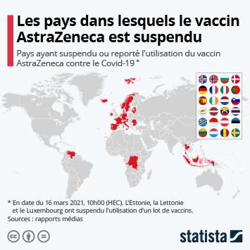 Infographie: Les pays dans lesquels le vaccin AstraZeneca a été suspendu | Statista