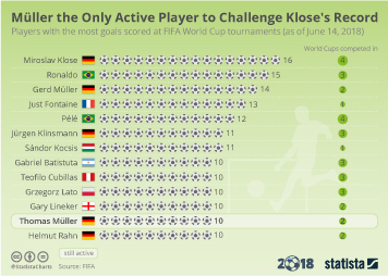 Infographic - Best world cup goal scorers