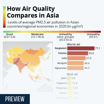 Infographic: How Air Quality Compares in Asia   Statista