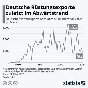 Link zu Deutsche Rüstungsexporte steigen wieder Infografik