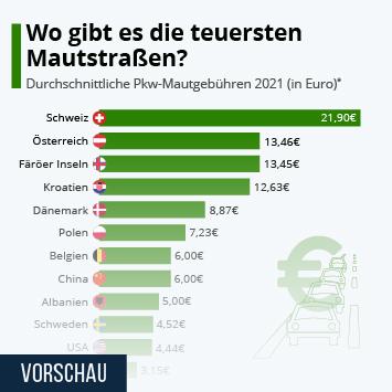 Infografik: Wo gibt es die teuersten Mautstraßen? | Statista