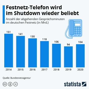 Infografik: Festnetz-Telefon wird im Shutdown wieder beliebt | Statista