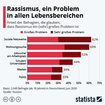 Link zu Diskriminierung, Ausländerfeindlichkeit und Rassismus in Deutschland und den USA Infografik - Rassismus, ein Problem in allen Lebensbereichen Infografik