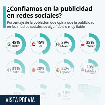 Infografía: Solo un 22% de los españoles confía en la publicidad en redes sociales   Statista