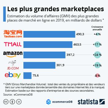Infographie: Les plus grandes places de marché sur Internet | Statista