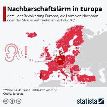 Infografik: Nachbarschaftslärm in Europa | Statista
