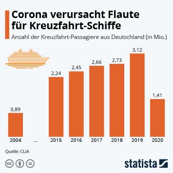 Link zu Corona verursacht Flaute für Kreuzfahrt-Schiffe Infografik