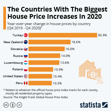 Infographic: The Countries With The Biggest House Price Increases In 2020   Statista