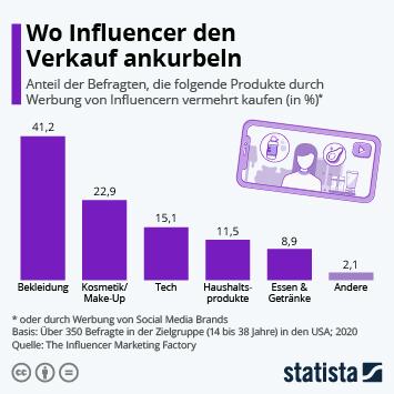 Infografik: Wo Influencer den Verkauf ankurbeln | Statista