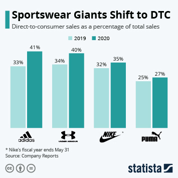 Infographic: Sportswear Giants Shift to DTC | Statista