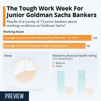 Infographic: The Tough Work Week For Junior Goldman Sachs Bankers | Statista