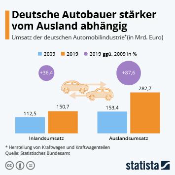 Infografik: Deutsche Autobauer stärker vom Ausland abhängig | Statista