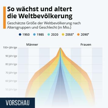 Infografik: So wächst und altert die Weltbevölkerung   Statista
