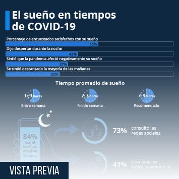 Infografía: ¿Cómo está durmiendo el mundo en medio de la pandemia? | Statista