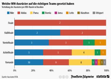 Infografik: Welche WM-Ausrüster auf die richtigen Teams gesetzt haben | Statista