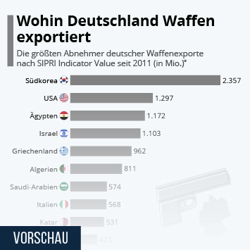 Link zu Wohin Deutschland Waffen exportiert Infografik