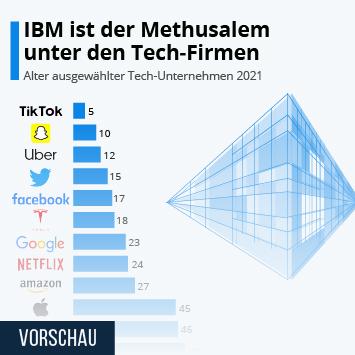 Infografik: IBM ist der Methusalem unter den Tech-Firmen | Statista