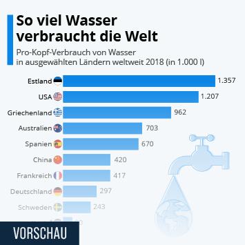 Infografik: So viel Wasser verbraucht die Welt | Statista